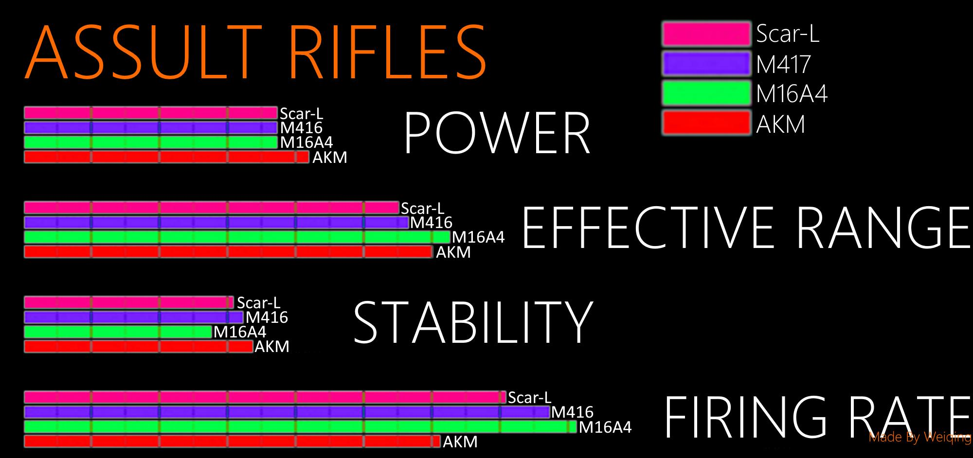 PUBG - Best Places to AimWeapon Information in Bar Charts