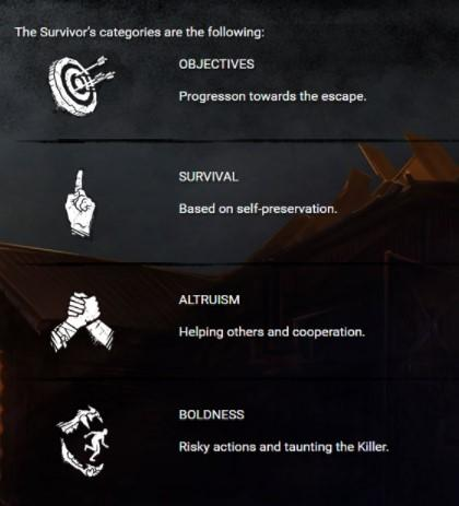 Dead by Daylight - Ultimate Guide for Survivor