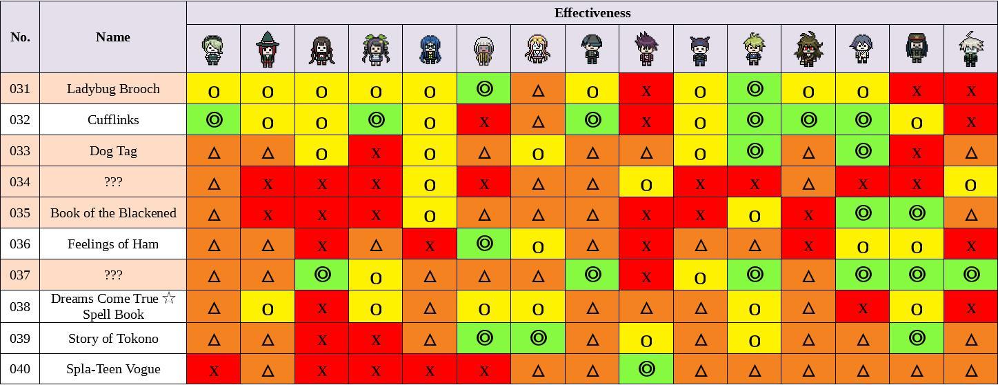 V3: Killing Harmony - Present Guide (Spoiler-Free)