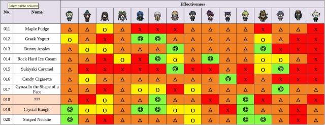Danganronpa V3: Killing Harmony - Present Guide (Spoiler-Free)