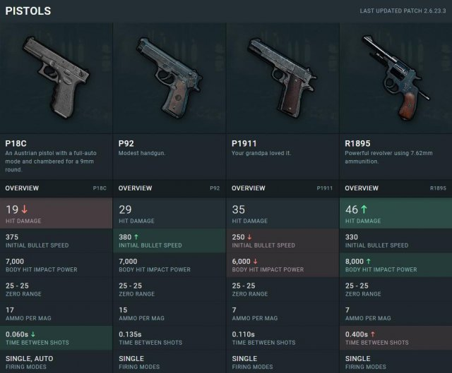 Pubg Weapons Guide The Best Guns For Getting A Chicken: Characteristics Of All Items And Weapons