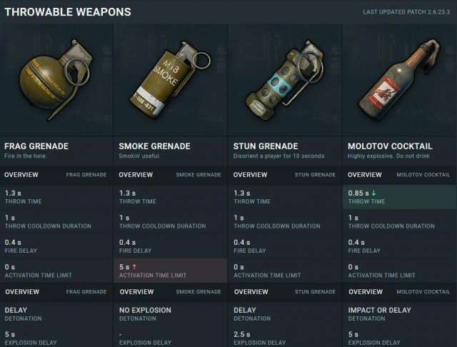 Playerunknown's Battlegrounds - Characteristics of All Items and Weapons