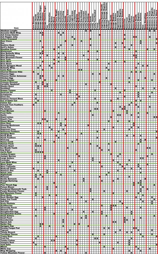 The Elder Scrolls V: Skyrim - All Alchemy Ingredients (One Page Printable)