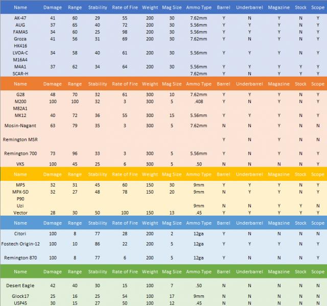 Ring of Elysium - Weapon Damage Chart