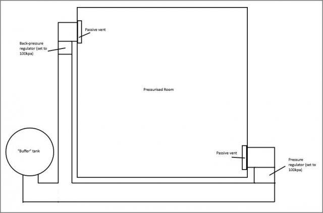 Stationeers - Super Simple Base Pressure Regulation