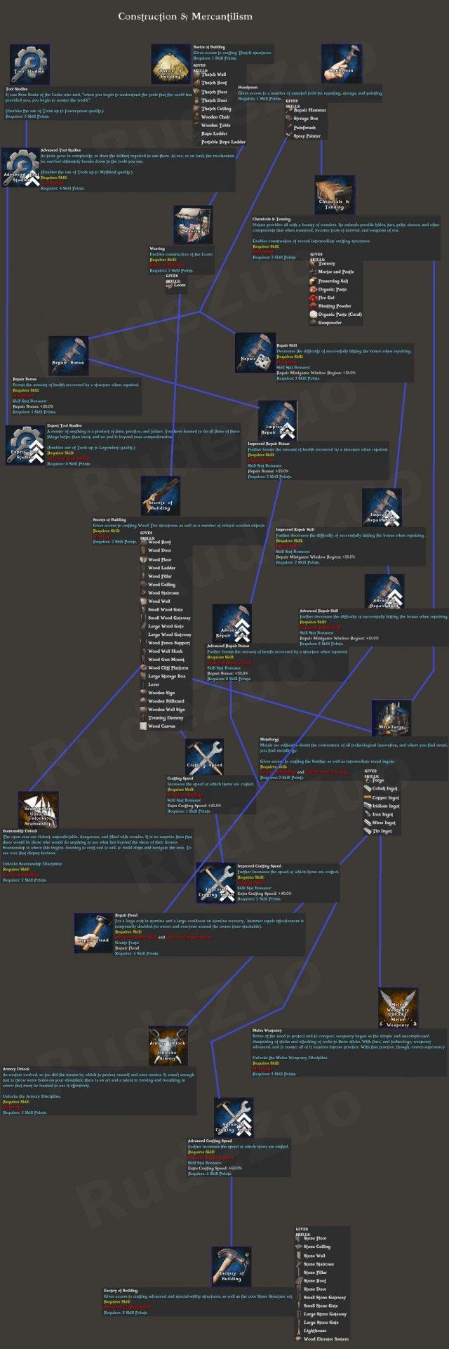 ATLAS - Skill Trees
