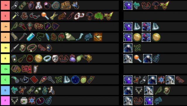 Risk of Rain 2 - All Items Tier List